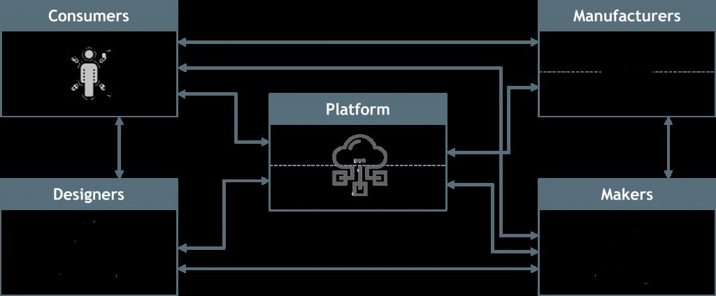 InnovationEcosystem